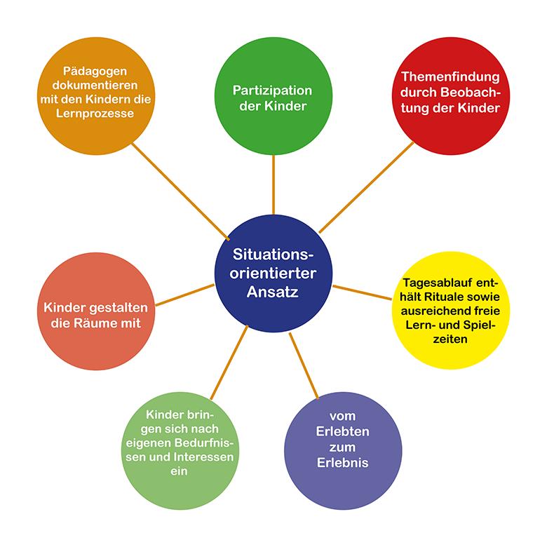 Unser pädagogischer Ansatz